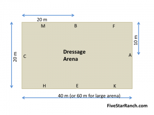 Dressage arena size is 20m x 40m for a small arena or 20m x 60m for large arenas.